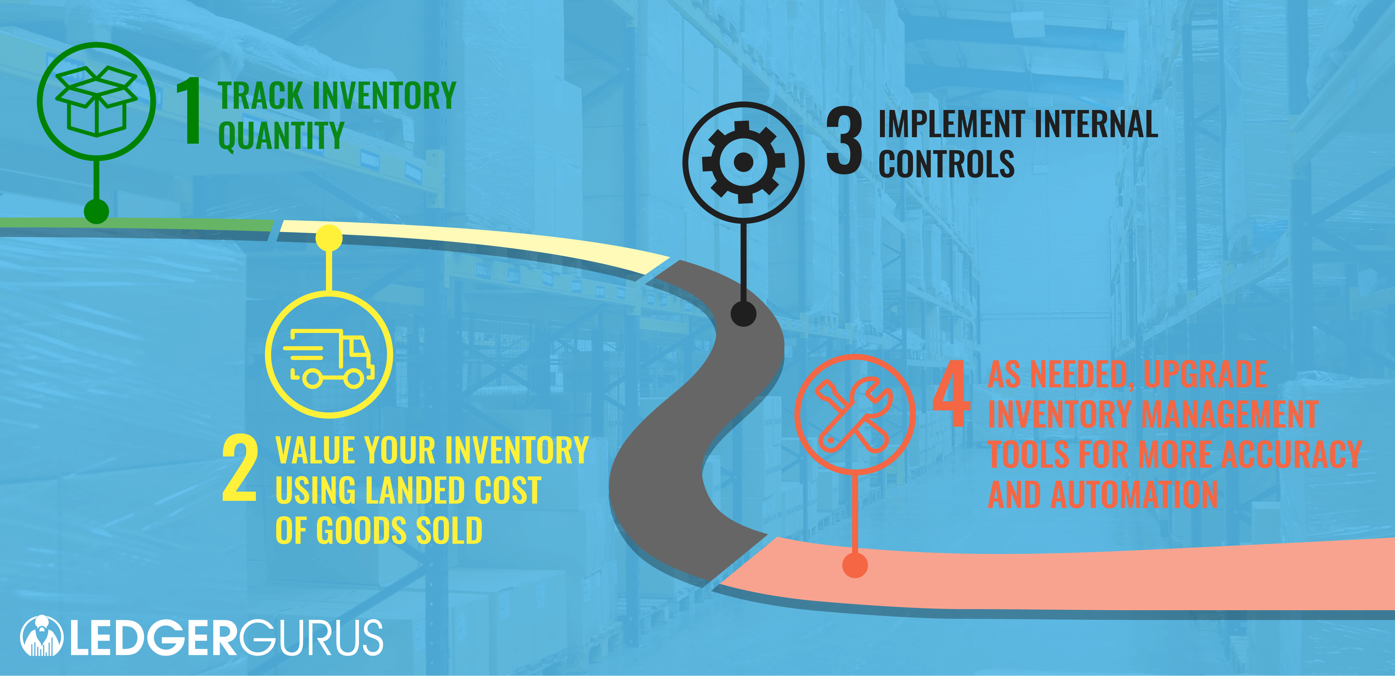 Inventory Management Road Map