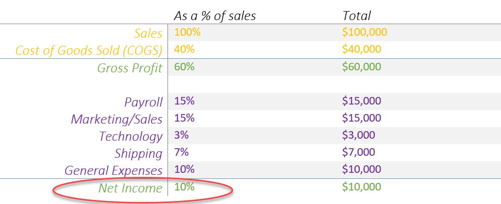Ecommerce budget - net profit margin