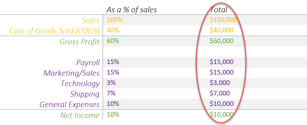 Ecommerce budget - sales goal and actual dollar numbers