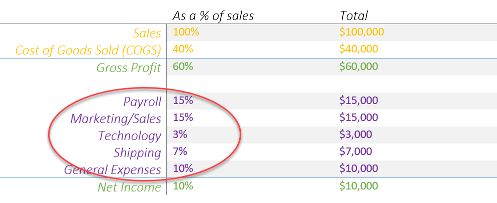 Ecommerce budget - overhead expenses as percentage of sales