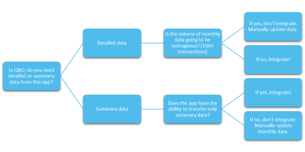 QuickBooks Online Integrations Decision-Tree