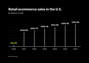 Increased retail ecommerce has created a need for the resolution of sales tax compliance issues through economic nexus.