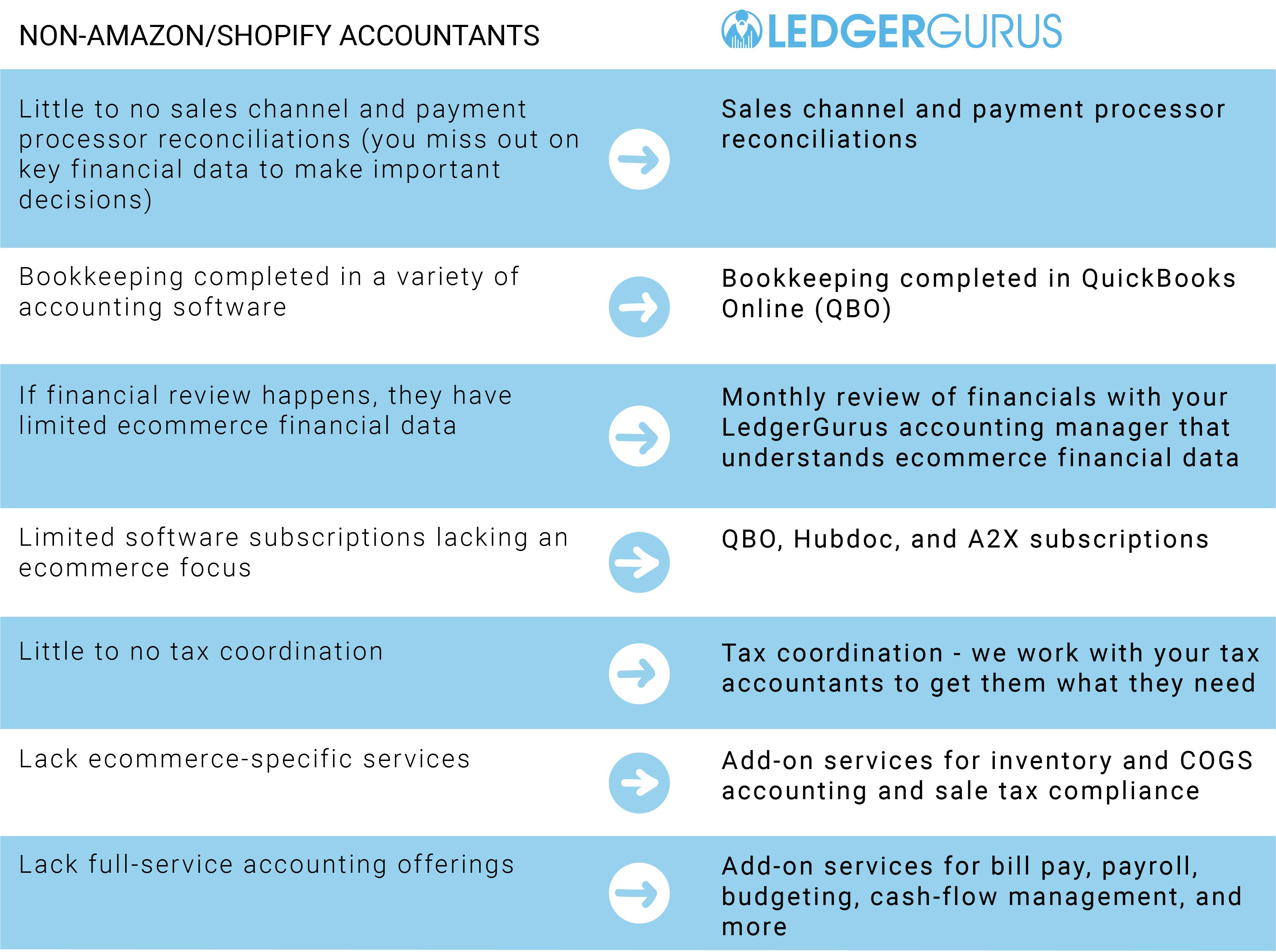 Amazon/Shopify Accounting services - Non-Amazon/Shopify Accountants vs LedgerGurus