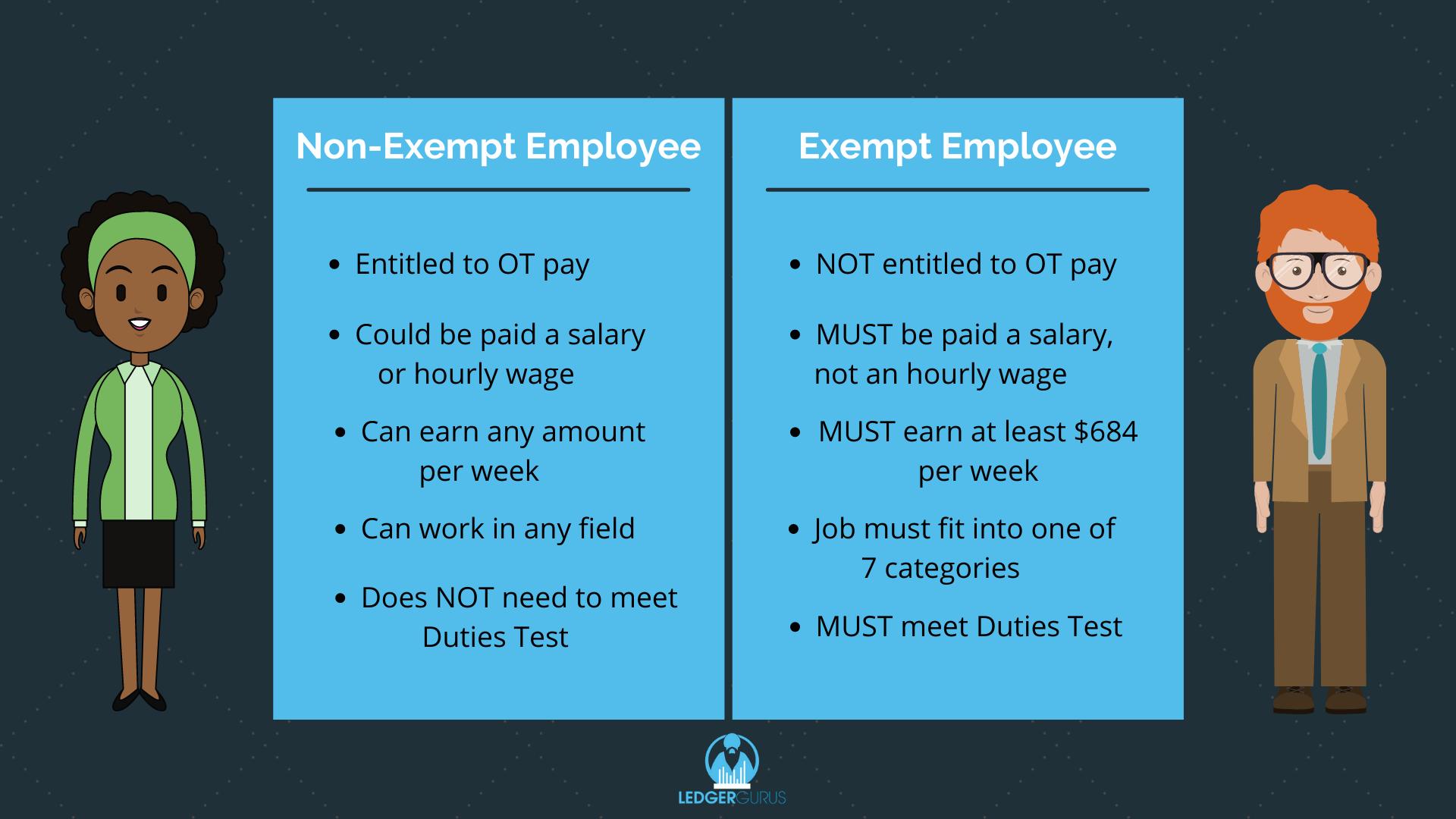 Exempt vs. Non-Exempt Employee